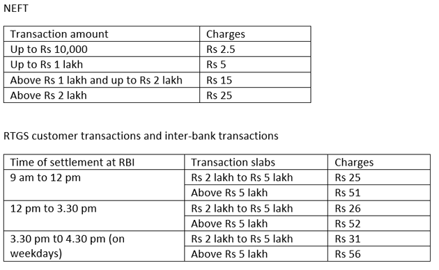 sbi-charges